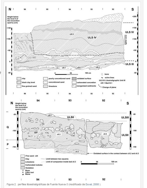 perfiles litoestratigráficas de Fuente Nueva-3 orce